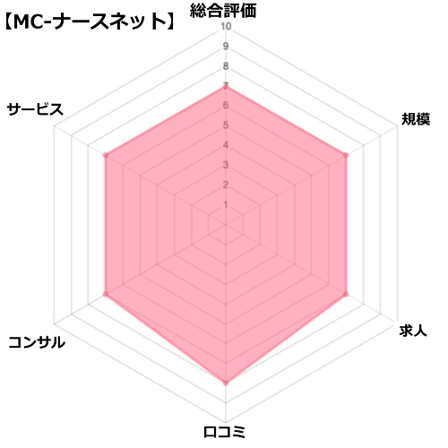 MCナースネットの評価・分析チャート