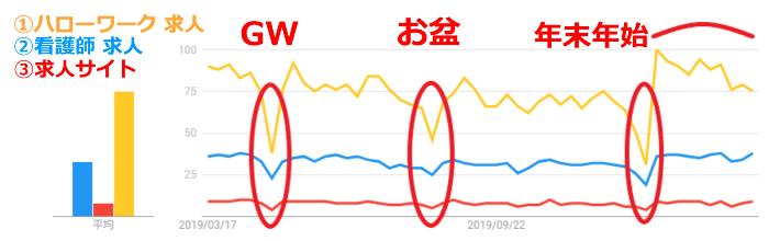 google-trend求人
