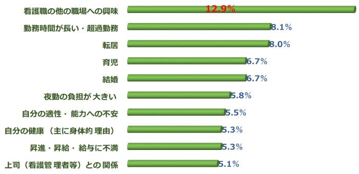 看護師の退職したい理由(調査結果グラフ)