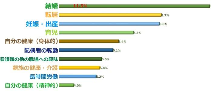 看護師の退職理由(調査データ)