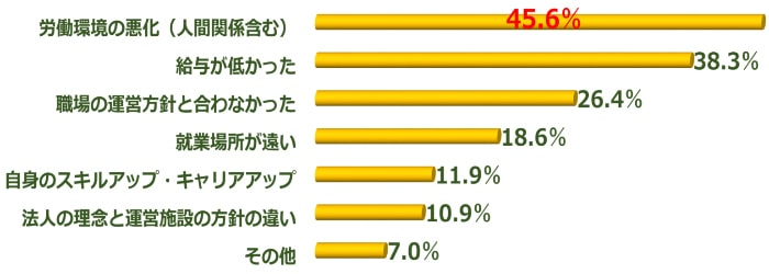 看護師の転職をしたきっかけ(調査結果グラフ)
