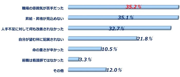 看護師の前職を辞めた理由(調査結果グラフ)