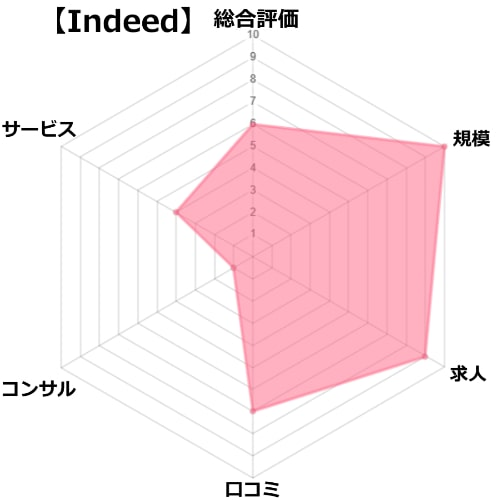 indeedの評価分析チャート