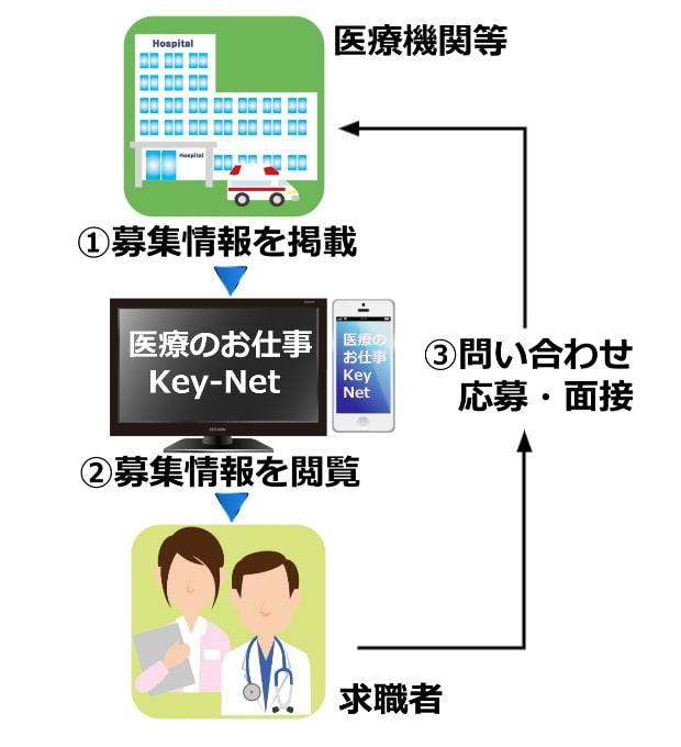 医療のお仕事 Key-Netの手続きの流れ