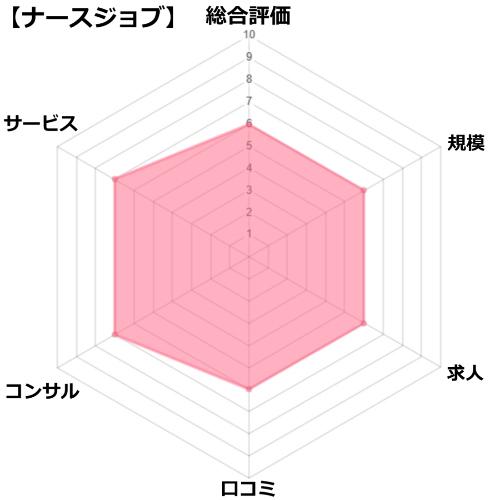 ナースジョブの評価分析チャート図