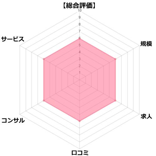 スマイルナースの評価チャート図