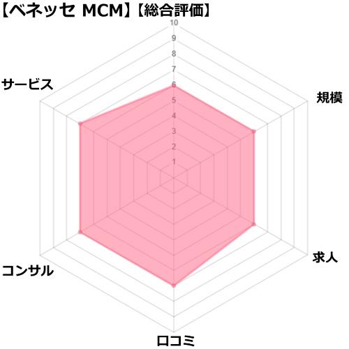 ベネッセMCM看護師の評価チャート図