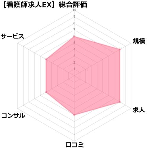 看護師求人EXの評価チャート図
