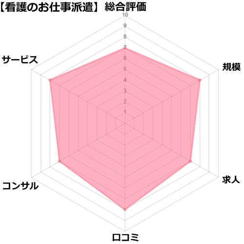 看護のお仕事派遣の分析・評価チャート図